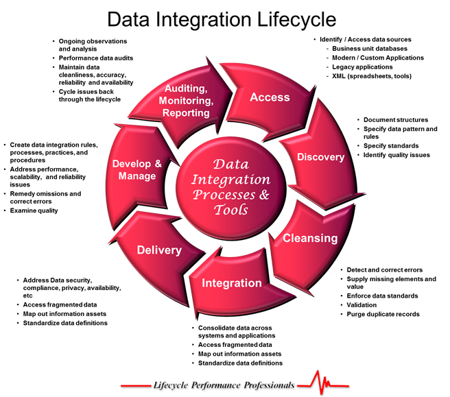 Data Integration Processes and Tools-500