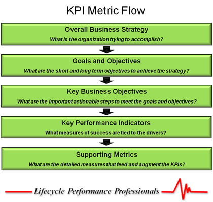 Development performance developing metrics and kpi key performance developing metrics and kpi key performance indicators friedricerecipe Gallery